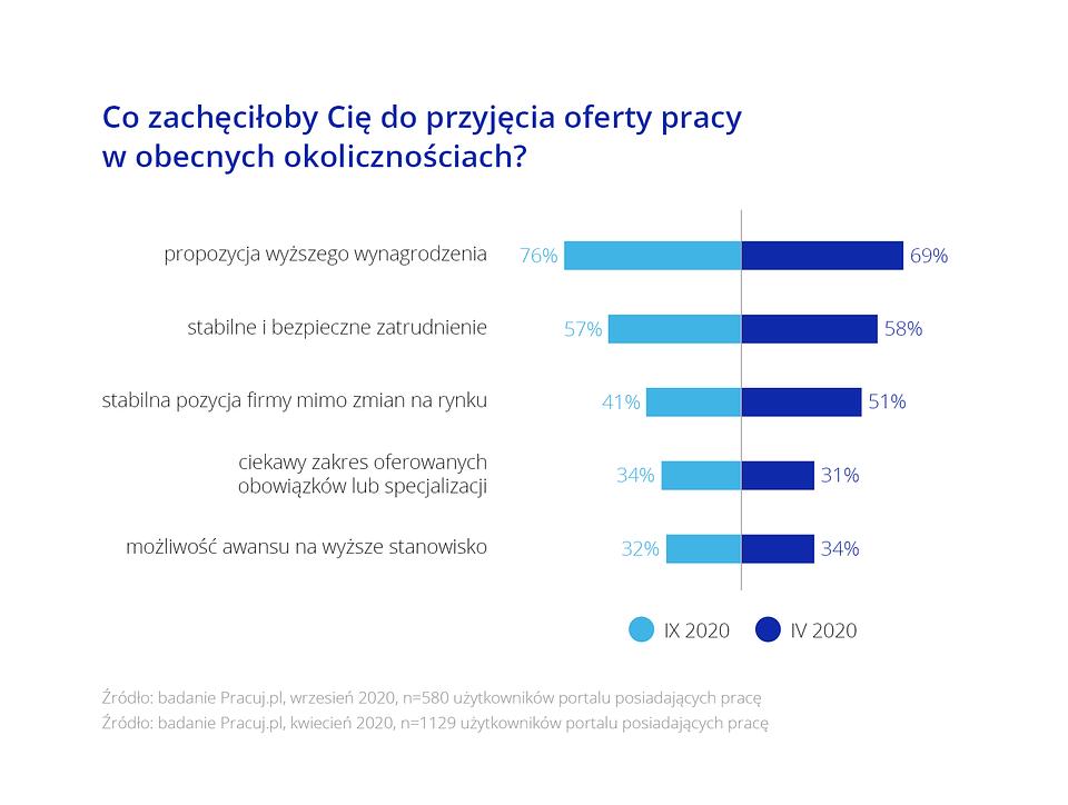 Raport_Rynek pracy specjalistow_Wykres8.png