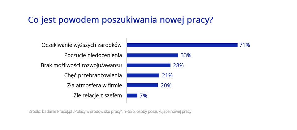 Polacy w środowisku Pracy_wykres_3.png
