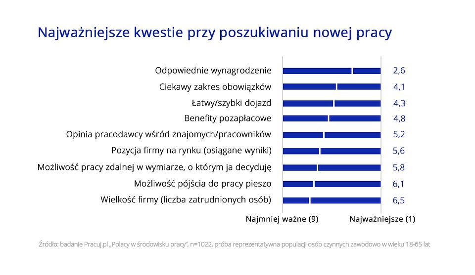 Polacy w środowisku Pracy_wykres_4.png