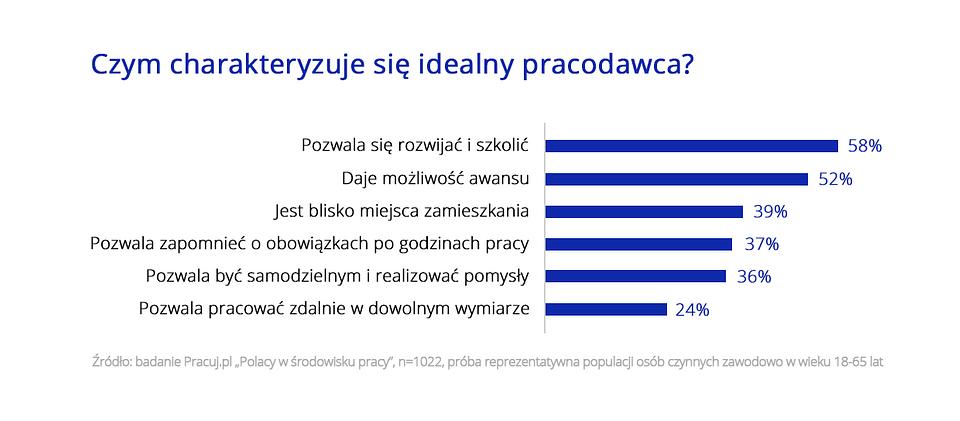 Polacy w środowisku Pracy_wykres_5.png