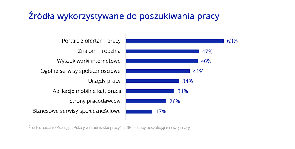 Polacy w środowisku Pracy_wykres_6.png