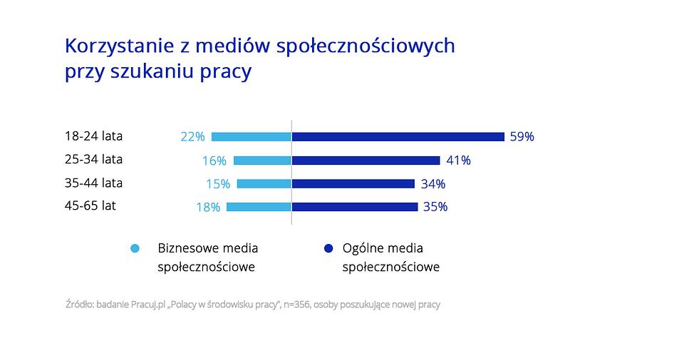 Polacy w środowisku Pracy_wykres_7.png