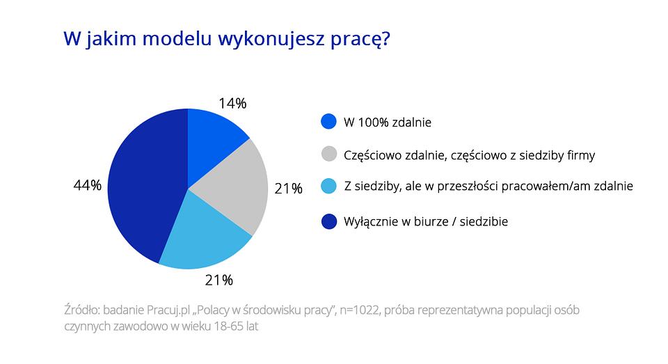 Zdalny dress code_Pracuj.pl_grafika1.png