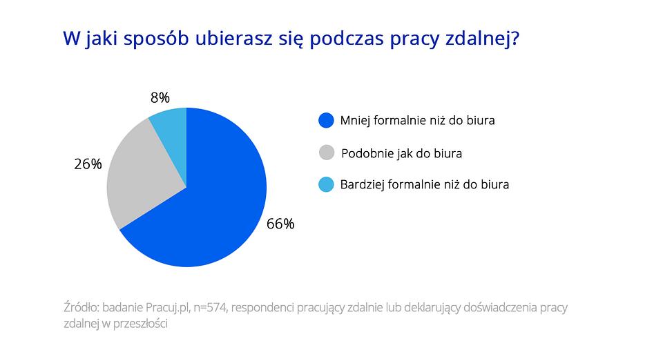 Zdalny dress code_Pracuj.pl_grafika2.png