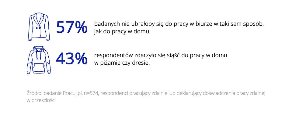 Zdalny dress code_Pracuj.pl_grafika3.png