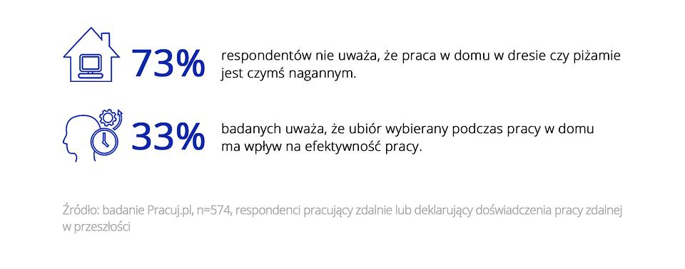 Zdalny dress code_Pracuj.pl_grafika4.png