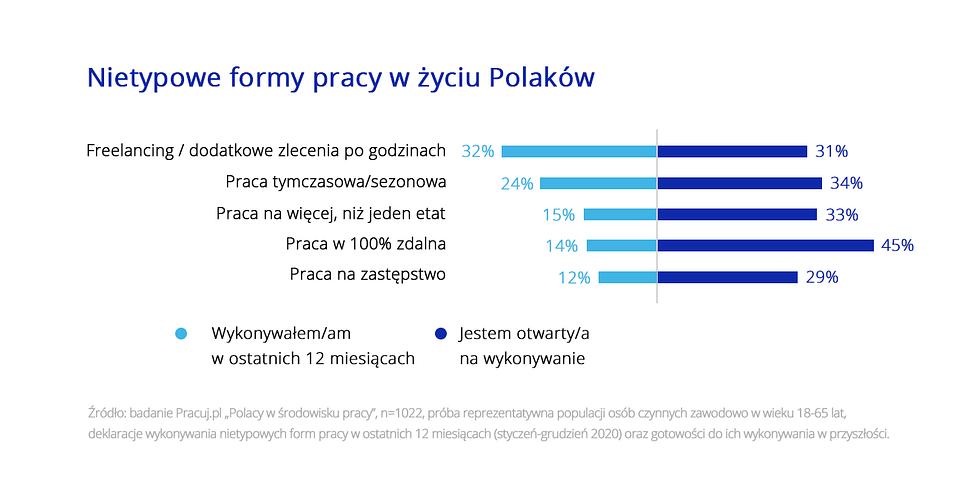 Polacy o pracy poza etatem_Pracuj.pl_grafika2.png