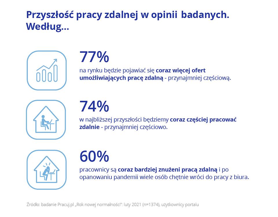 Rok nowej normalności_Pracuj.pl_14.png
