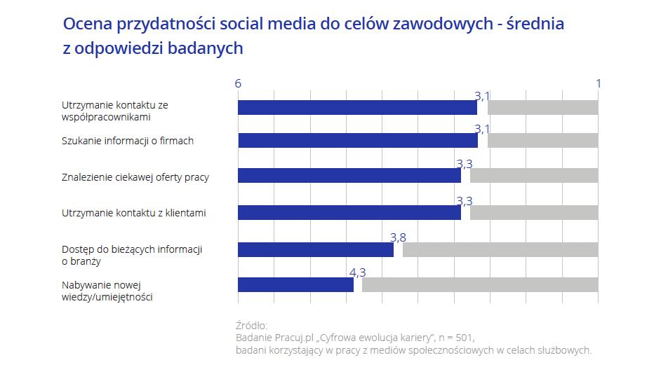 Ocena przydatności social media do celów zawodowych.png