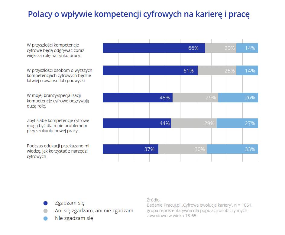 Polacy o wpływie kompetencji cyfrowych na karierę i pracę.png