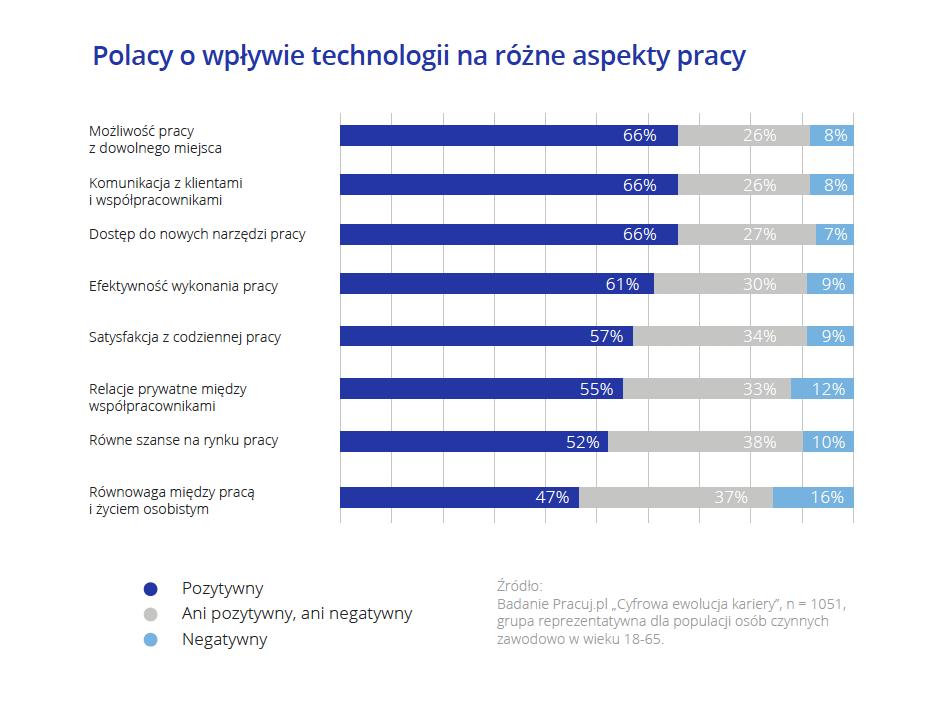 Polacy o wpływie technologii na różne aspekty pracy.png