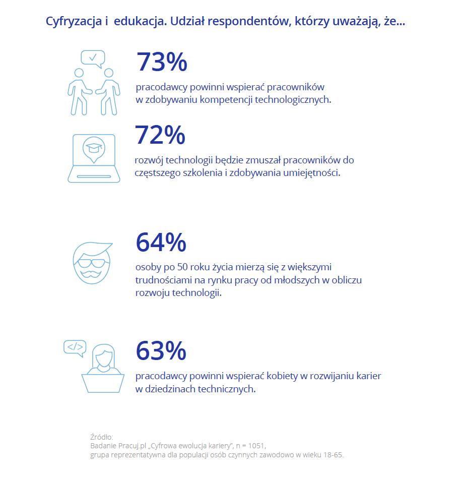 Kompetencje cyfrowe_Pracuj.pl_5.png