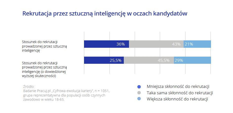 Rekrutacja przez sztuczną inteligencję w oczach kandydatów.png