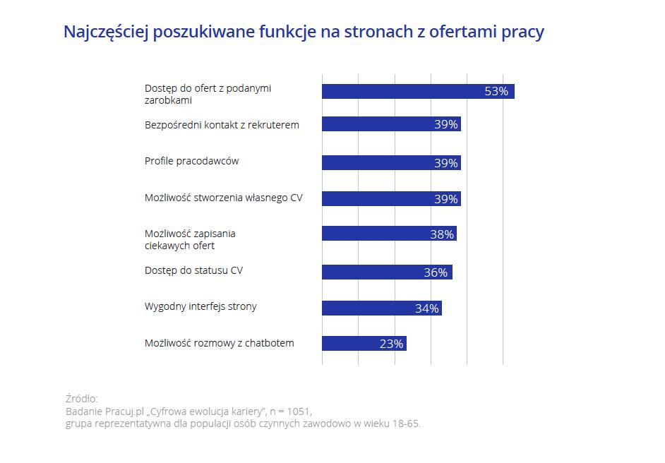 Funkcje stron z ofertami_Pracuj.pl_1.png