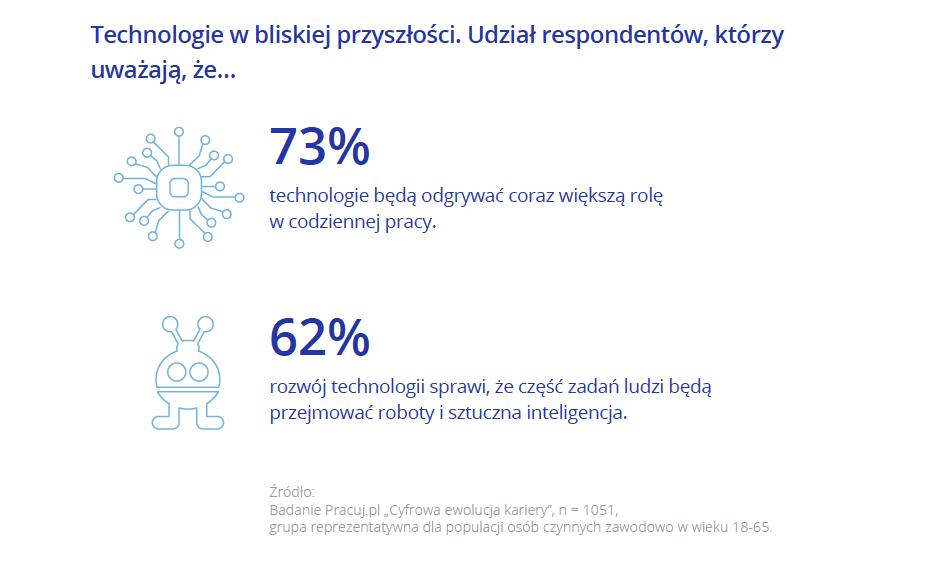 Sztuczna inteligencja_Pracuj.pl_2.png