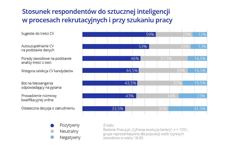 Sztuczna inteligencja_Pracuj.pl_3.png