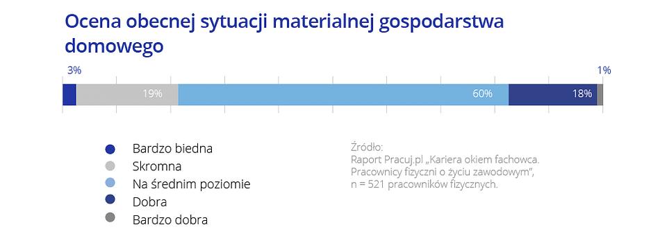 Ocena sytuacji materialnej.png