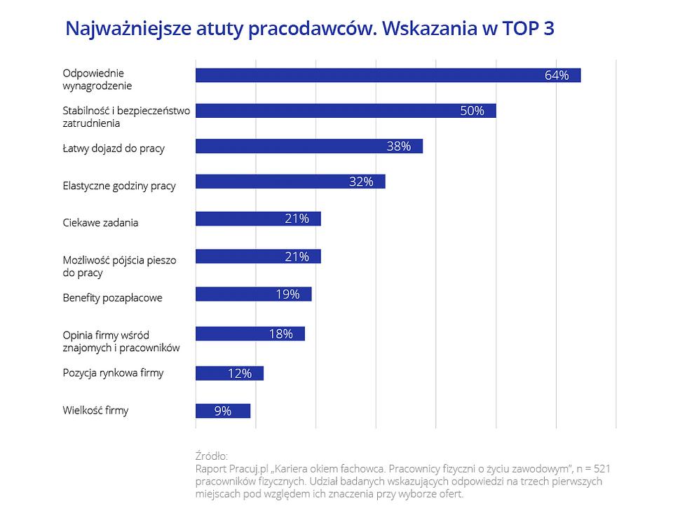 Kariera okiem fachowca_Pracuj.pl_7.png