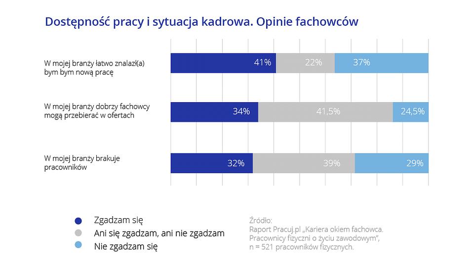 Kariera okiem fachowca_Pracuj.pl_8.png