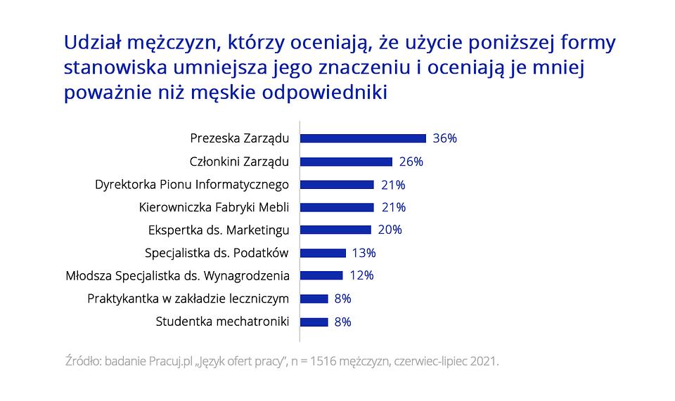 feminatywy_2_Pracuj.pl_6.png