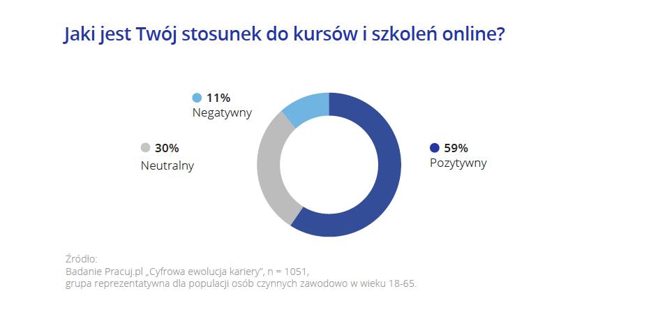 Kursy online_Pracuj.pl_1.png