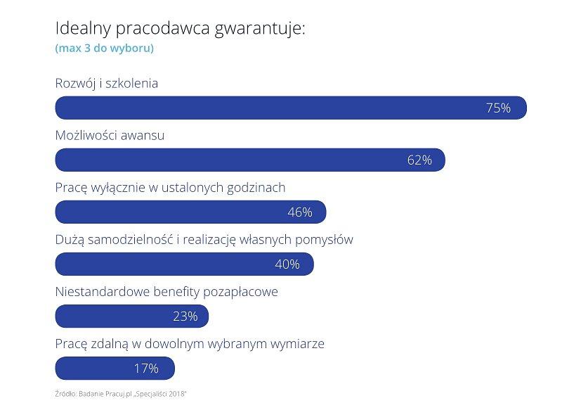 Pracuj.pl_specjaliści_3.jpg