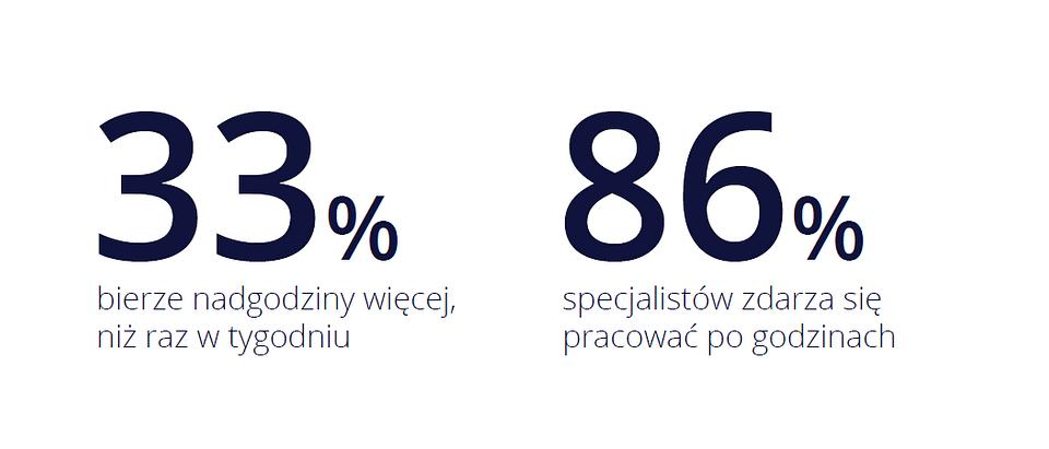 Specjaliści_nadgodziny.png
