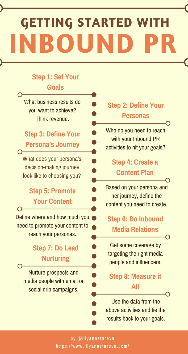 Getting-started-with-inbound-pr-infographic.png