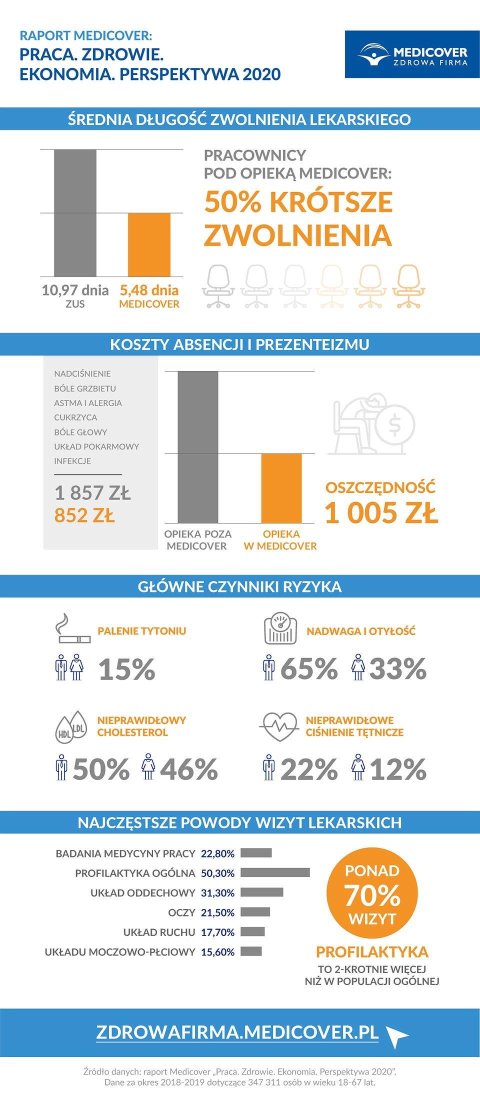 Medicover_Raport_infografika_biznes_lr.jpg