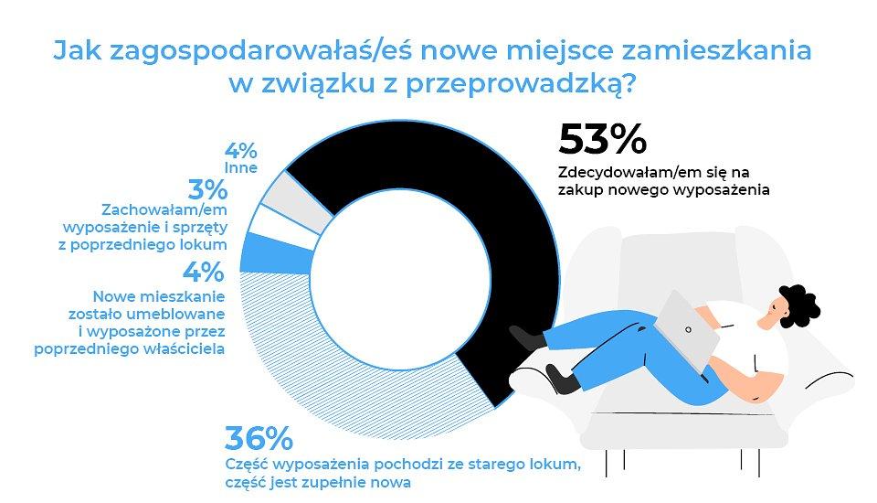 01_RAPORT_przeprowadzka_6.jpg