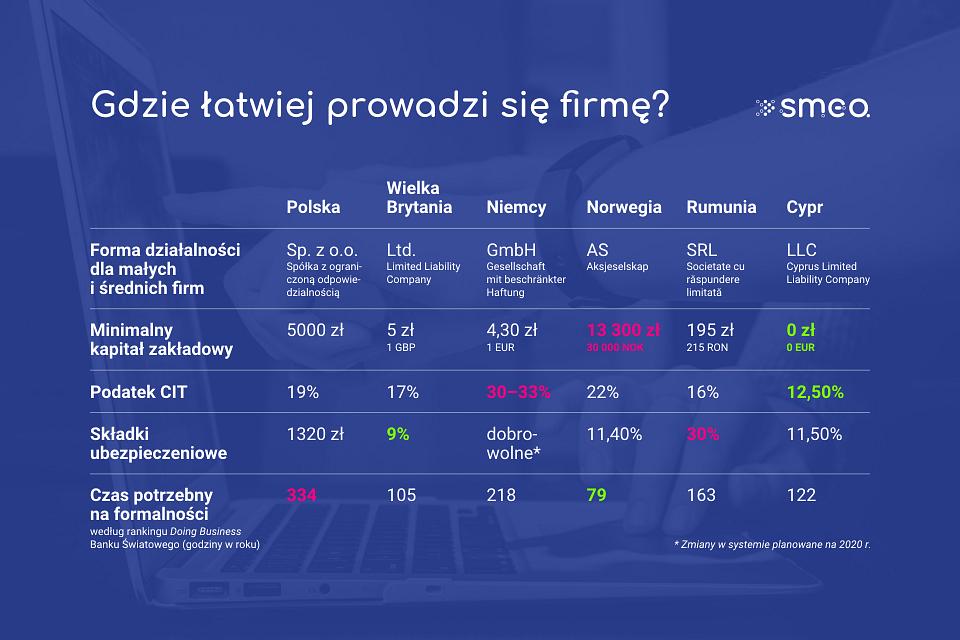 Tabela_Gdzie najłatwiej prowadzić firmę_SMEO.png