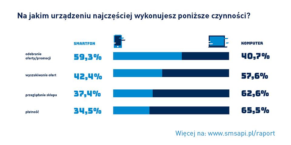 """Źródło: Raport SMSAPI """"Komunikacja marki - Oczekiwania Konsumenta"""""""