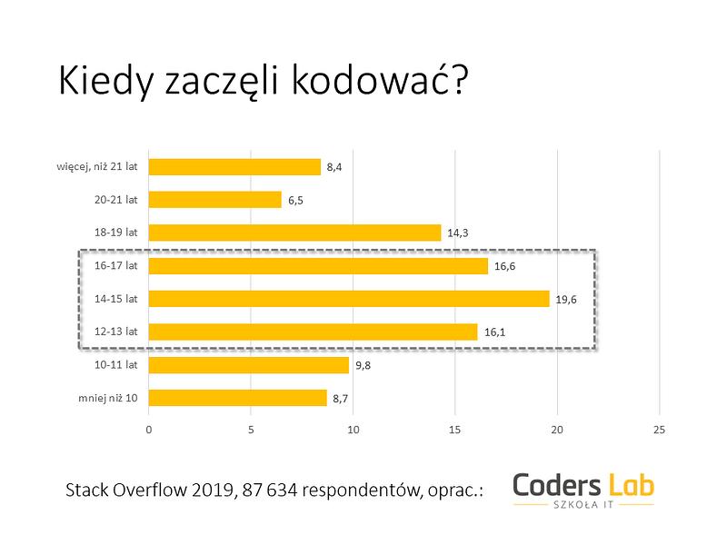 Badanie 2019_Coders Lab_Wiek.PNG
