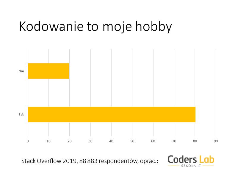 Badanie 2019_Coders Lab_Hobby.PNG