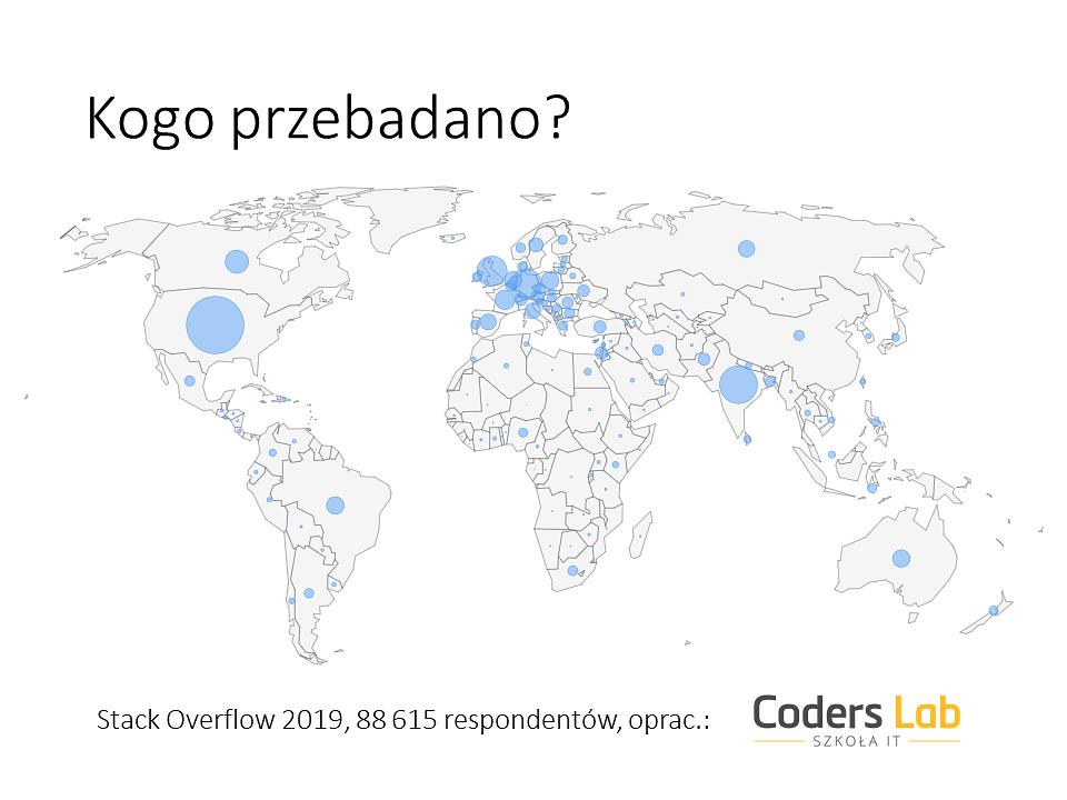 Badanie 2019_Coders Lab_demografia.png