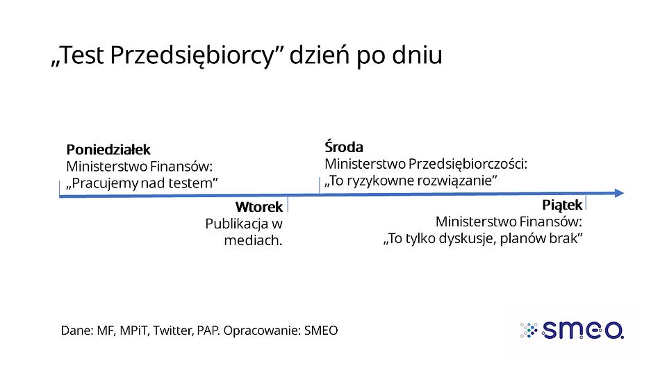 Test przedsiębiorcy_Timeline_SMEO.PNG