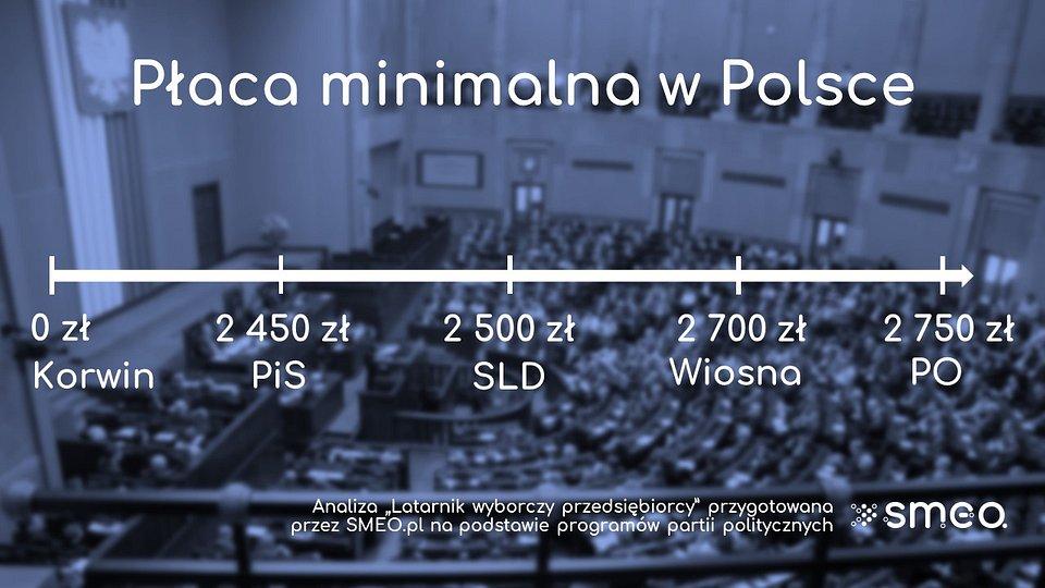 Oś płacy minimalnej w Polsce. / Foto: SMEO.pl