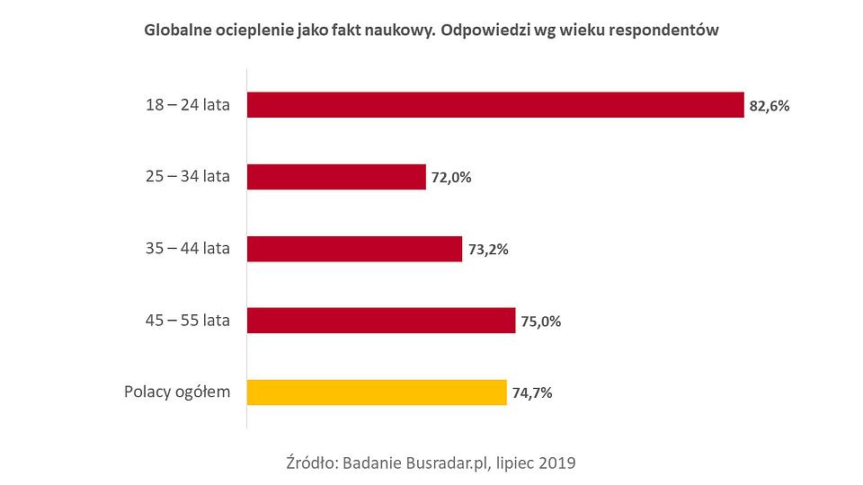 Busradar.pl badanie Świadomość zmian klimatycznych 1.PNG