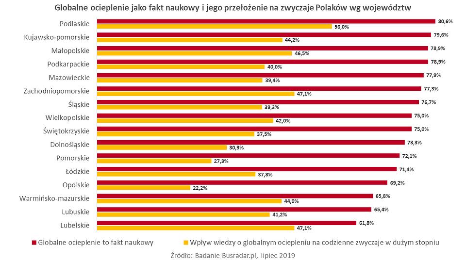 Busradar.pl badanie Świadomość zmian klimatycznych 2.PNG