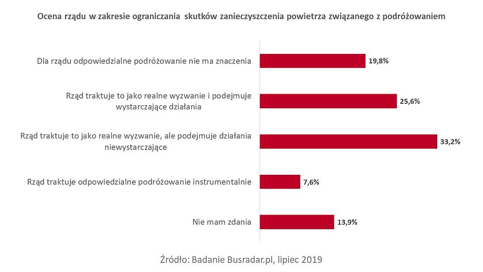 Busradar.pl badanie Świadomość zmian klimatycznych 3.PNG