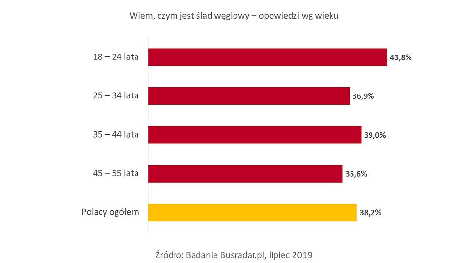 Busradar.pl Badanie Ślad węglowy 1.png