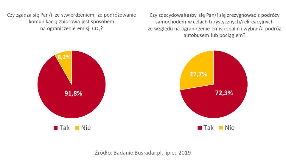 Busradar.pl Badanie Ślad węglowy 2.png