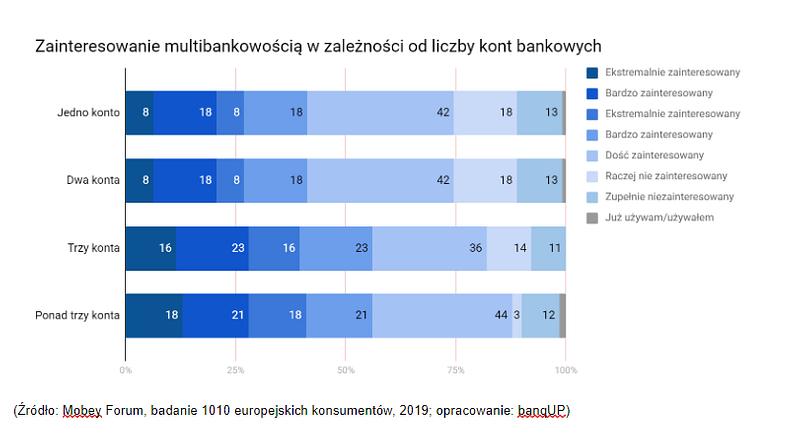 Otwarta bankowość - grafika