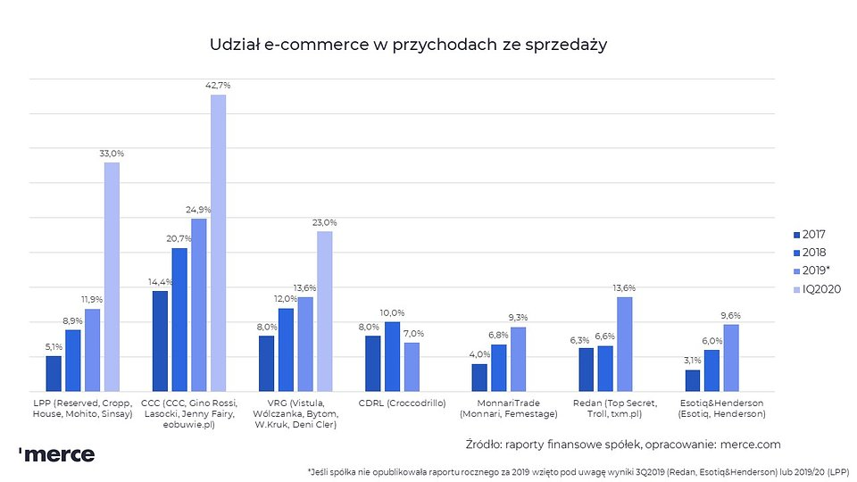 Udział e-commerce w sprzedaży_merce.jpg