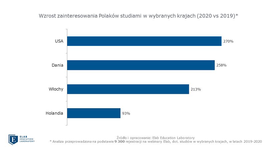 Grafika 1 Wzrost zainteresowania Polaków studiami w wybranych krajach.png