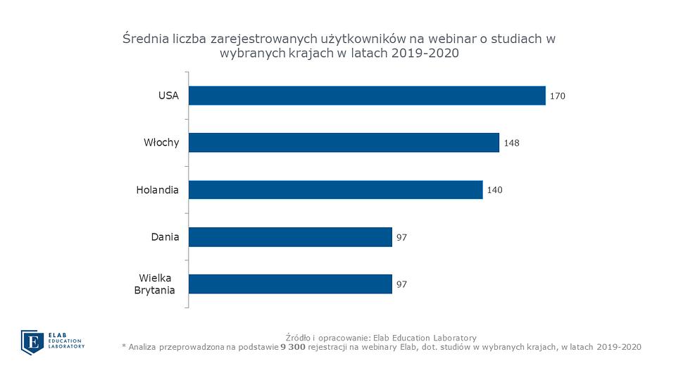 Grafika 2 Średnia liczba zarejestrowanych na webinar.png