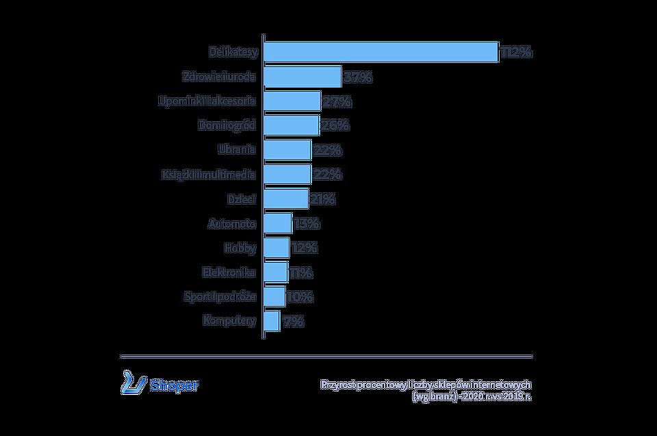 Źródło: Raport Nowy świat e-commerce, Shoper