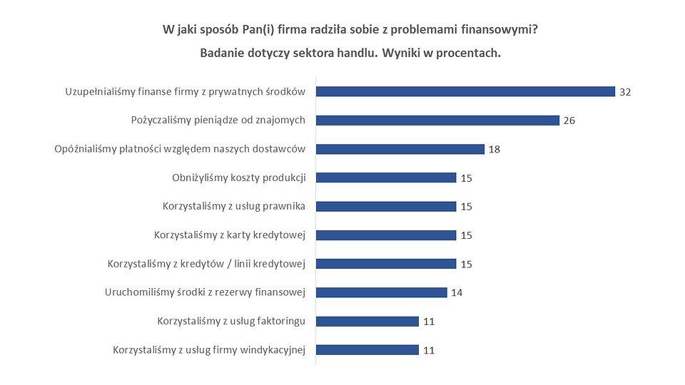 """Badanie """"Bezpieczeństwo finansowe małych firm w Polsce"""" zostało zrealizowane przez firmę faktoringową SMEO we współpracy z ERIF Biuro Informacji Gospodarczej."""