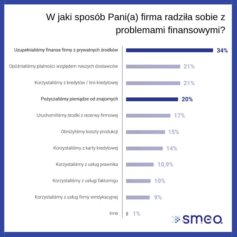 Badanie SMEO_Problemy finansowe.png