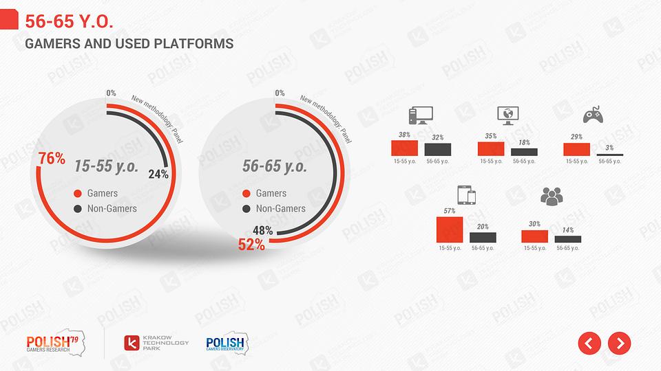 Porównanie dotyczące wyboru platform wśród starszych graczy.